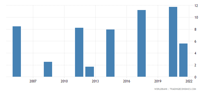 afghanistan unemployment total percent of total labor force national estimate wb data