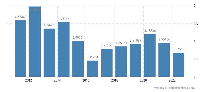 afghanistan urban population growth annual percent wb data