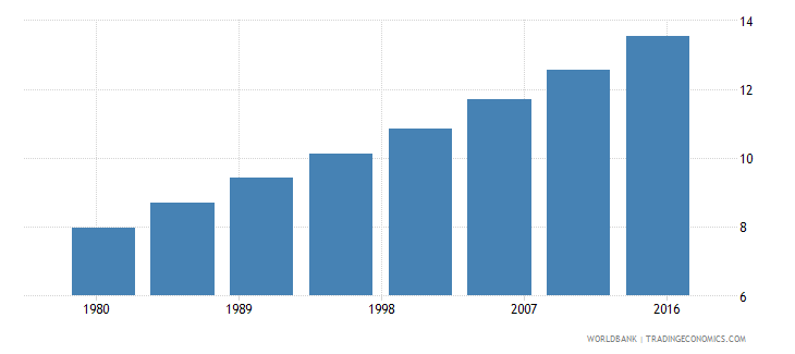 afghanistan urban population male percent of total wb data