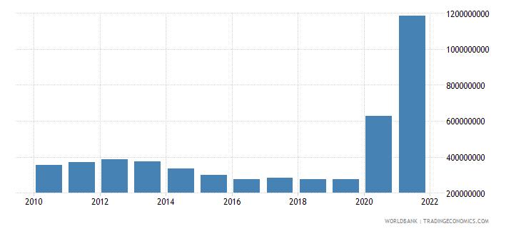 afghanistan use of imf credit dod us dollar wb data