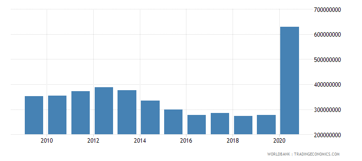afghanistan use of imf credit dod us dollar wb data