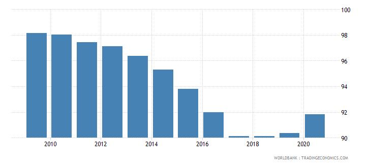 afghanistan vulnerable employment female percent of female employment wb data