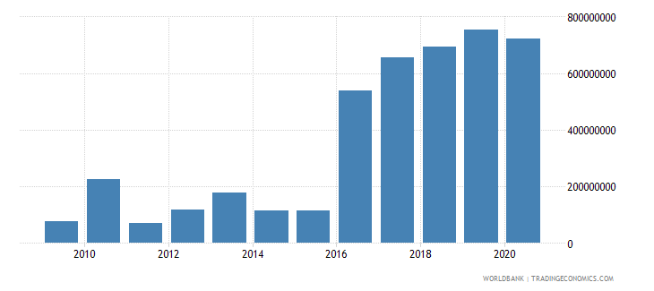afghanistan workers remittances receipts bop us dollar wb data