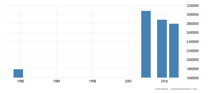 afghanistan youth illiterate population 15 24 years both sexes number wb data