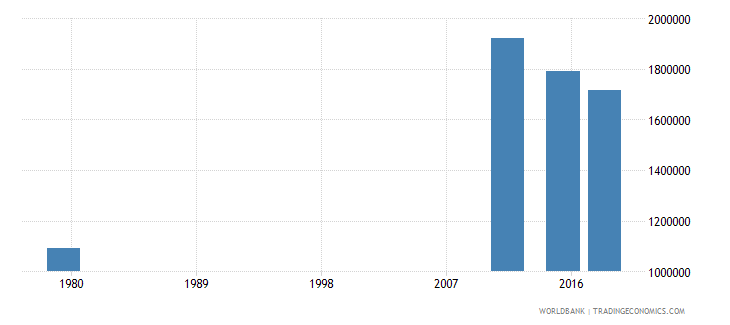 afghanistan youth illiterate population 15 24 years female number wb data