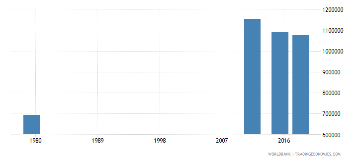 afghanistan youth illiterate population 15 24 years male number wb data