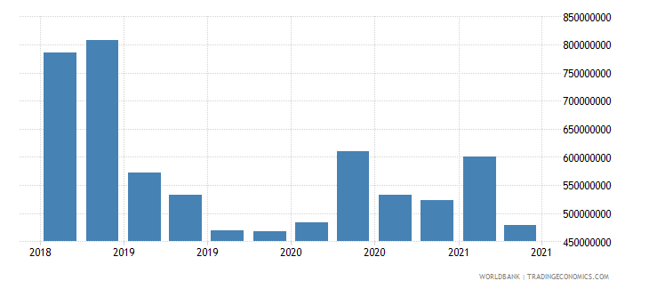 albania 01_cross border loans from bis reporting banks wb data
