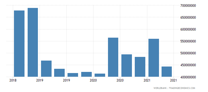 albania 02_cross border loans from bis banks to nonbanks wb data