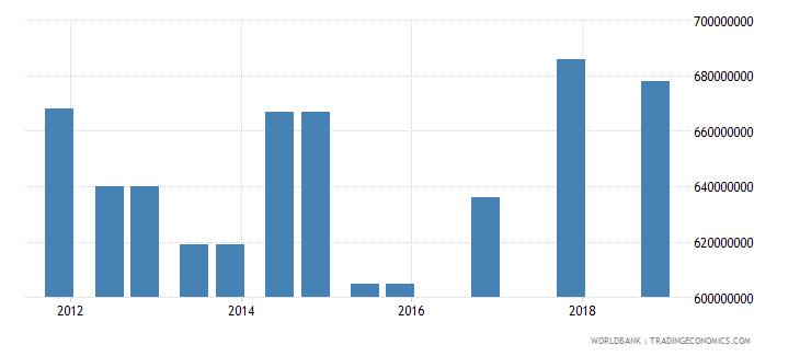 albania 03_official bilateral loans total wb data