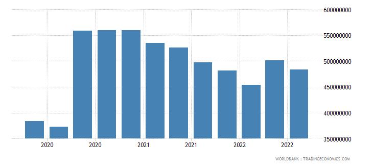 albania 07_multilateral loans imf wb data