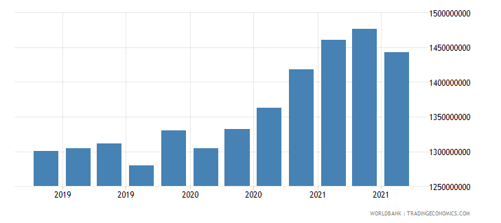 albania 08_multilateral loans other institutions wb data