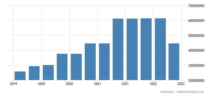 albania 09_insured export credit exposures berne union wb data