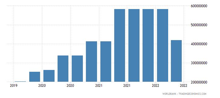 albania 10_insured export credit exposures short term bu wb data