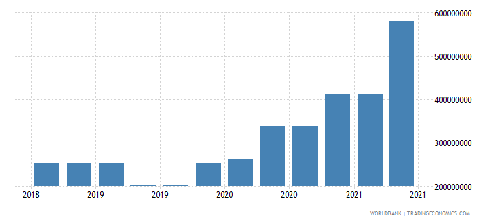 albania 10_insured export credit exposures short term bu wb data