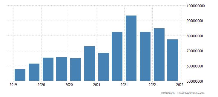 albania 12_liabilities to bis banks cons  short term wb data