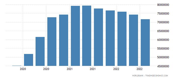 albania 13_multilateral loans imf short term wb data