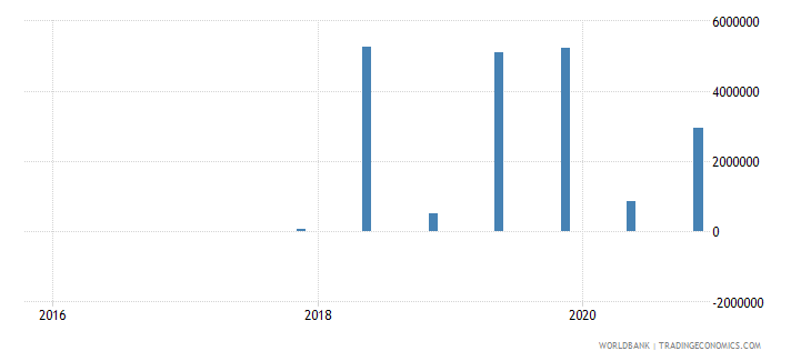 albania 15_debt securities held by nonresidents total short term wb data