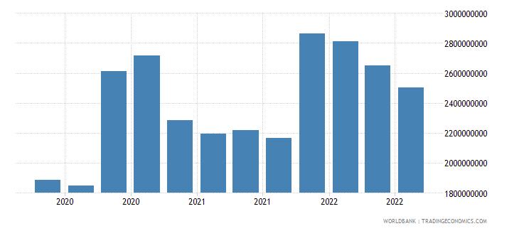 albania 16_international debt securities all maturities wb data