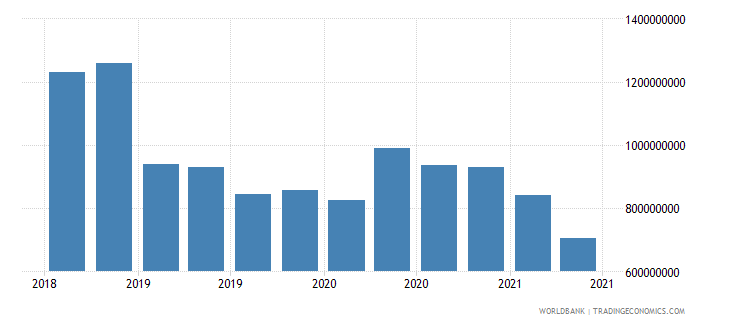 albania 22_liabilities to bis banks locational total wb data