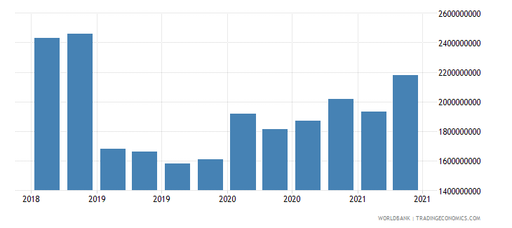albania 23_liabilities to bis banks consolidated total wb data