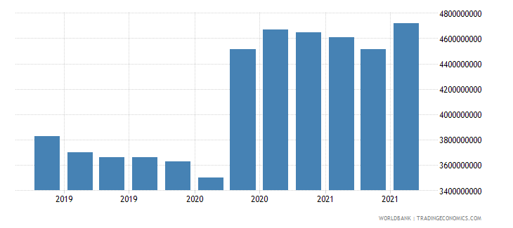 albania 24_international reserves excluding gold wb data