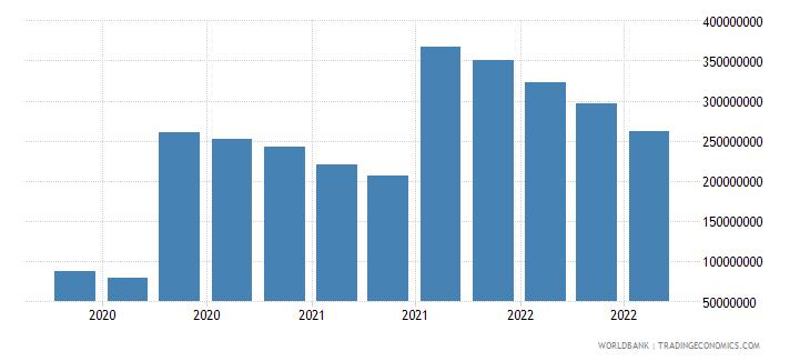 albania 25_sdr holdings wb data