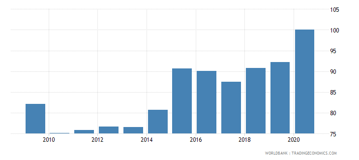 albania 5 bank asset concentration wb data