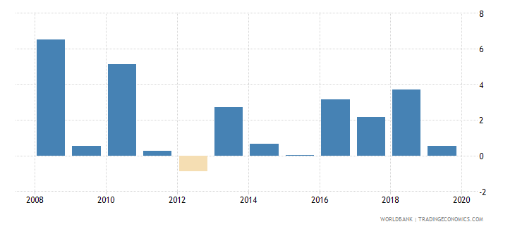 albania adjusted net national income annual percent growth wb data