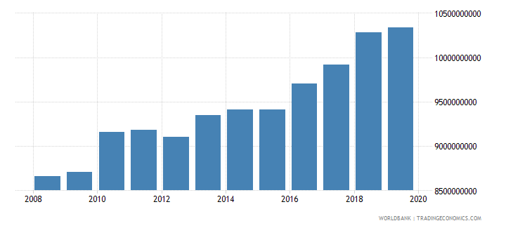 albania adjusted net national income constant 2000 us dollar wb data