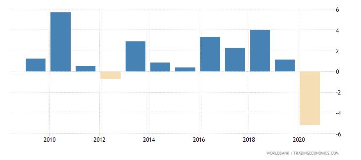 albania adjusted net national income per capita annual percent growth wb data