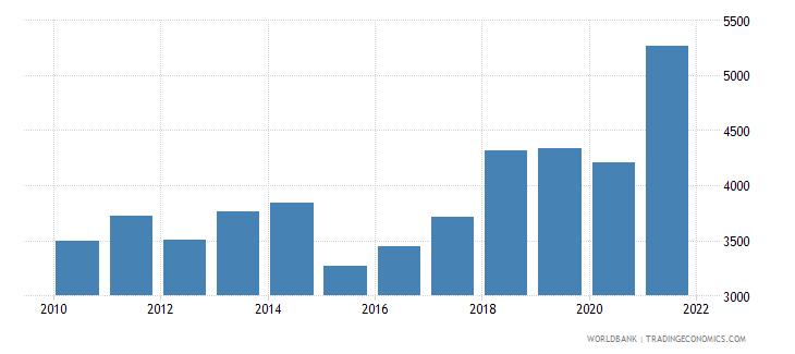 albania adjusted net national income per capita current us$ wb data