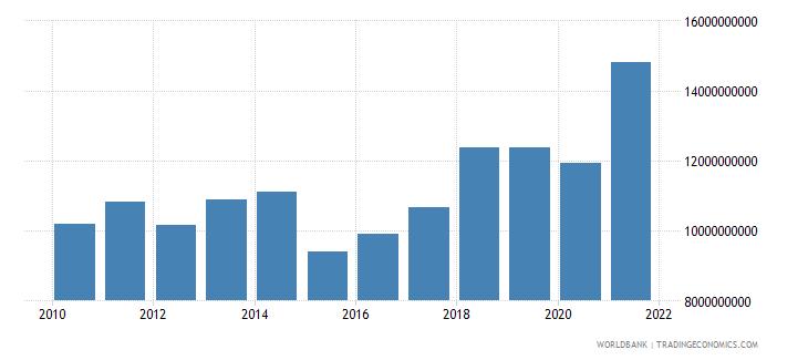 albania adjusted net national income us dollar wb data