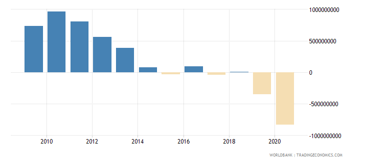 albania adjusted net savings including particulate emission damage us dollar wb data