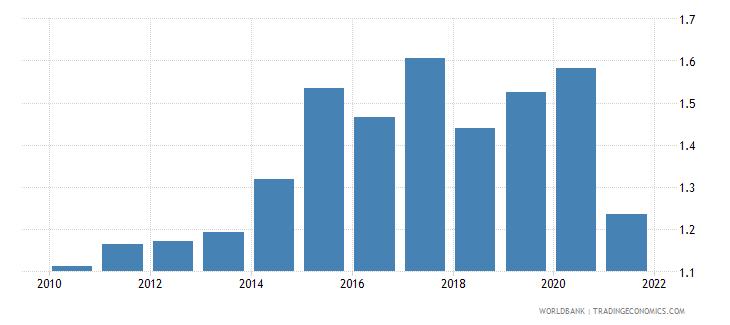 albania adjusted savings carbon dioxide damage percent of gni wb data