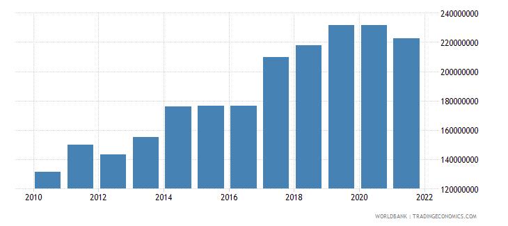 albania adjusted savings carbon dioxide damage us dollar wb data