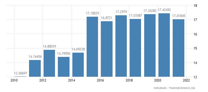 albania adjusted savings consumption of fixed capital percent of gni wb data