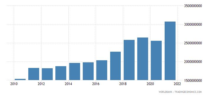 albania adjusted savings consumption of fixed capital us dollar wb data
