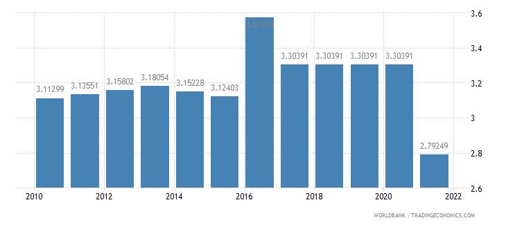 albania adjusted savings education expenditure percent of gni wb data