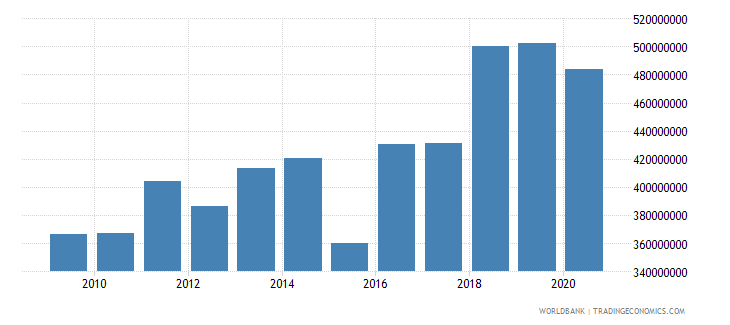 albania adjusted savings education expenditure us dollar wb data