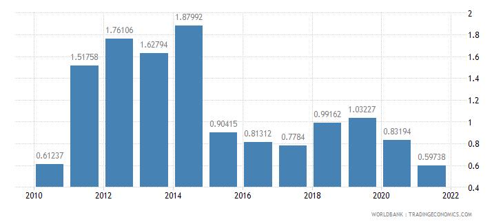 albania adjusted savings energy depletion percent of gni wb data