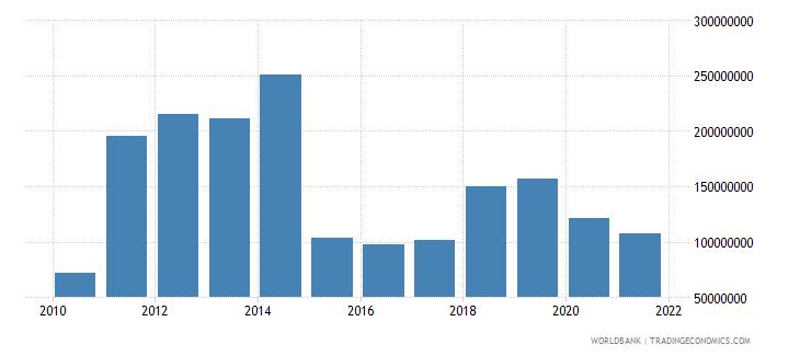 albania adjusted savings energy depletion us dollar wb data