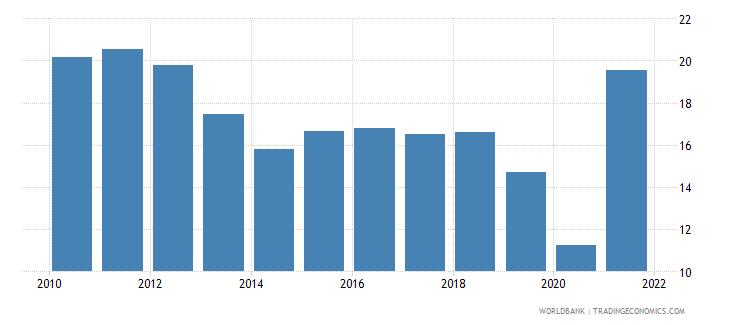 albania adjusted savings gross savings percent of gni wb data