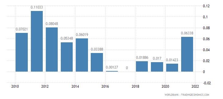 albania adjusted savings mineral depletion percent of gni wb data