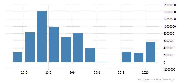 albania adjusted savings mineral depletion us dollar wb data