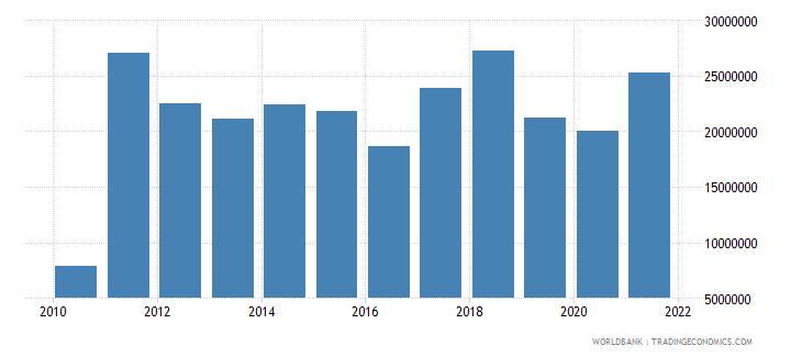 albania adjusted savings net forest depletion us dollar wb data