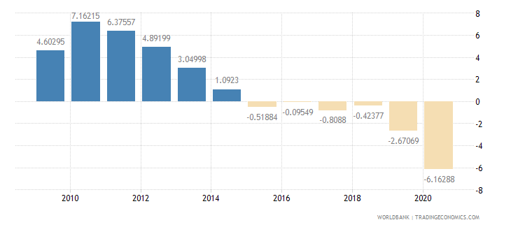 albania adjusted savings net national savings percent of gni wb data