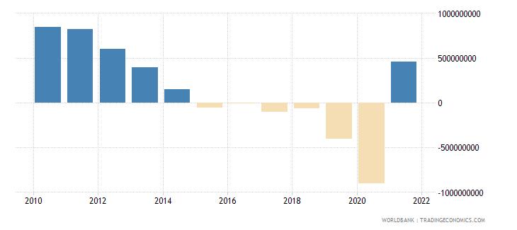 albania adjusted savings net national savings us dollar wb data
