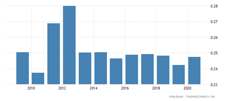 albania adjusted savings particulate emission damage percent of gni wb data