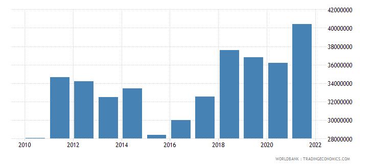albania adjusted savings particulate emission damage us dollar wb data