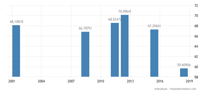 albania adult illiterate population 15 years percent female wb data
